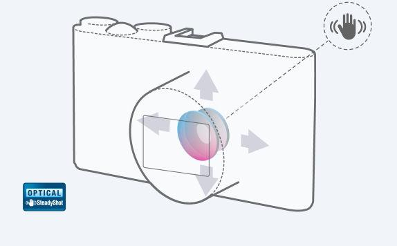 Stabilizare optica SteadyShot