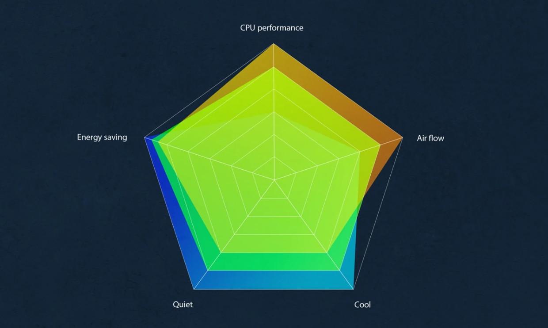 ASUS Intelligent Performance Technology