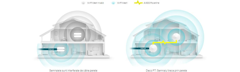 Wi-Fi Mesh cu Powerline incorporat