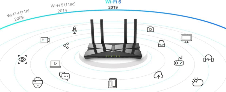 Wi-Fi 6 avansat si revolutionar