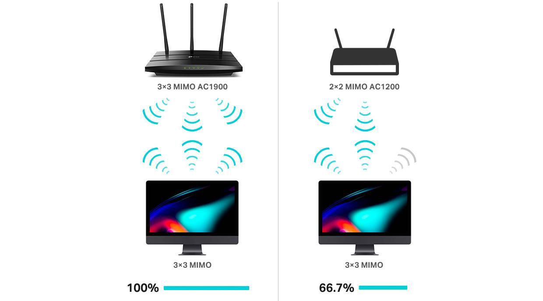 Performante Wi-Fi maxime in trei fluxuri