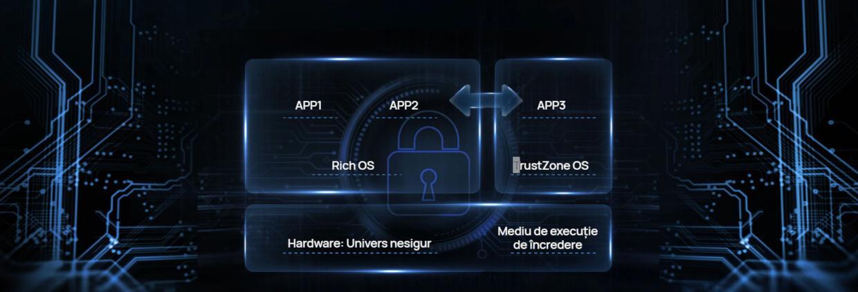 Protejeaza-ti reteaua cu Huawei HomeSecTM