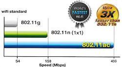 Tehnologie Wi-Fi de ultima generatie 802.11ac, de 3X mai rapida decat router-ele Wireless N 1 x 1