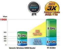 Cea mai rapida interfata Wi-Fi AC