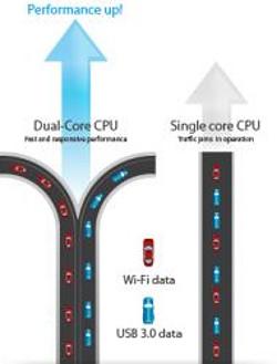 Performanta ridicata cu ajutorul procesorului dual-core