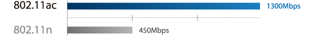 Urmatoarea Generatie Wi-Fi este Aici