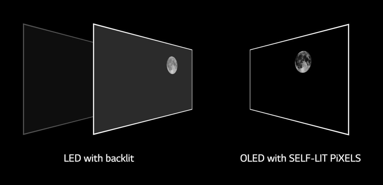 De ce OLED este unic?